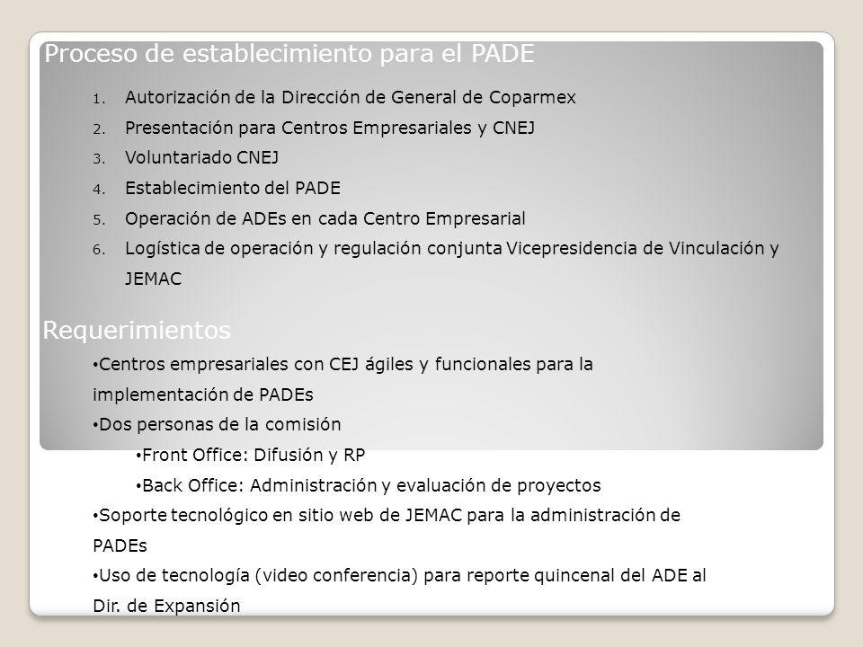 Proceso de establecimiento para el PADE 1. Autorización de la Dirección de General de Coparmex 2.