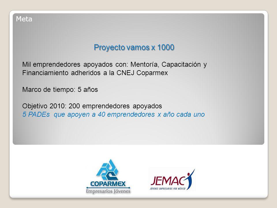 Meta Proyecto vamos x 1000 Mil emprendedores apoyados con: Mentoría, Capacitación y Financiamiento adheridos a la CNEJ Coparmex Marco de tiempo: 5 años Objetivo 2010: 200 emprendedores apoyados 5 PADEs que apoyen a 40 emprendedores x año cada uno