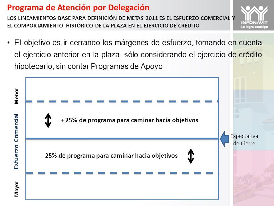 Mayor Esfuerzo Comercial Menor Programa de Atención por Delegación LOS LINEAMIENTOS BASE PARA DEFINICIÓN DE METAS 2011 ES EL ESFUERZO COMERCIAL Y EL COMPORTAMIENTO HISTÓRICO DE LA PLAZA EN EL EJERCICIO DE CRÉDITO Expectativa de Cierre + 25% de programa para caminar hacia objetivos - 25% de programa para caminar hacia objetivos El objetivo es ir cerrando los márgenes de esfuerzo, tomando en cuenta el ejercicio anterior en la plaza, sólo considerando el ejercicio de crédito hipotecario, sin contar Programas de Apoyo