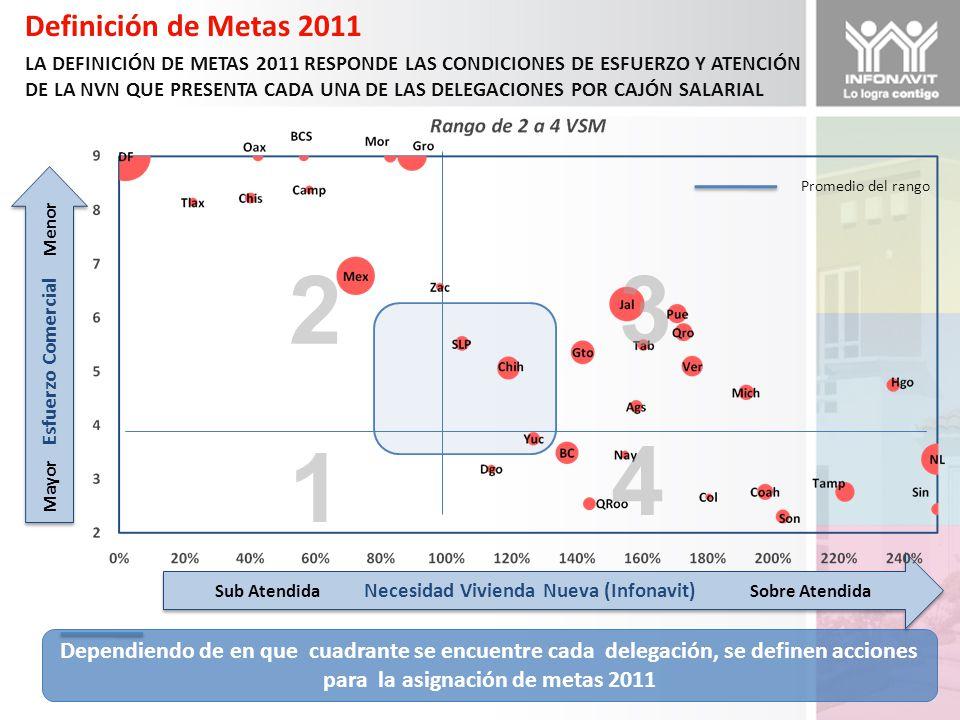 Definición de Metas 2011 LA DEFINICIÓN DE METAS 2011 RESPONDE LAS CONDICIONES DE ESFUERZO Y ATENCIÓN DE LA NVN QUE PRESENTA CADA UNA DE LAS DELEGACIONES POR CAJÓN SALARIAL Promedio del rango Dependiendo de en que cuadrante se encuentre cada delegación, se definen acciones para la asignación de metas 2011 Sub Atendida Necesidad Vivienda Nueva (Infonavit) Sobre Atendida Mayor Esfuerzo Comercial Menor 1 23 4