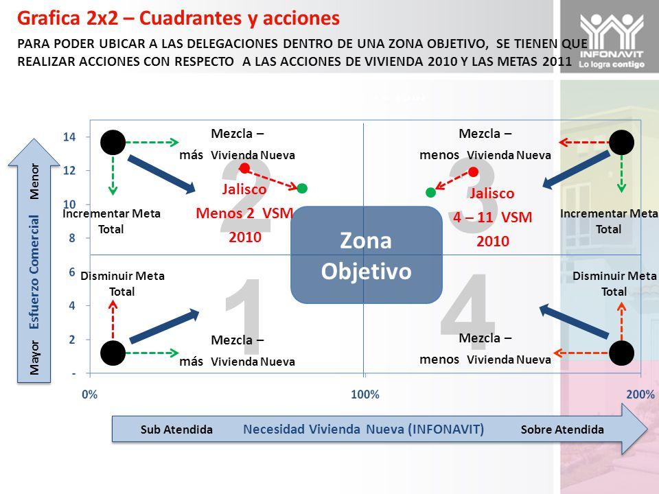 1 23 4 Grafica 2x2 – Cuadrantes y acciones PARA PODER UBICAR A LAS DELEGACIONES DENTRO DE UNA ZONA OBJETIVO, SE TIENEN QUE REALIZAR ACCIONES CON RESPECTO A LAS ACCIONES DE VIVIENDA 2010 Y LAS METAS 2011 Mayor Esfuerzo Comercial Menor Sub Atendida Necesidad Vivienda Nueva (INFONAVIT) Sobre Atendida Zona Objetivo Mezcla – más Vivienda Nueva Incrementar Meta Total Mezcla – menos Vivienda Nueva Incrementar Meta Total Disminuir Meta Total Mezcla – más Vivienda Nueva Disminuir Meta Total Mezcla – menos Vivienda Nueva Jalisco 4 – 11 VSM 2010 Jalisco Menos 2 VSM 2010