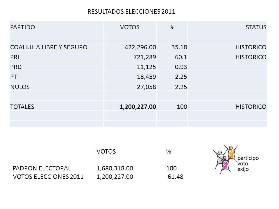 PARTIDOVOTOS%STATUS COAHUILA LIBRE Y SEGURO422,296.0035.18HISTORICO PRI721,28960.1HISTORICO PRD11,1250.93 PT18,4592.25 NULOS27,0582.25 TOTALES1,200,227.00100HISTORICO VOTOS% PADRON ELECTORAL1,680,318.00100 VOTOS ELECCIONES 20111,200,227.00 61.48