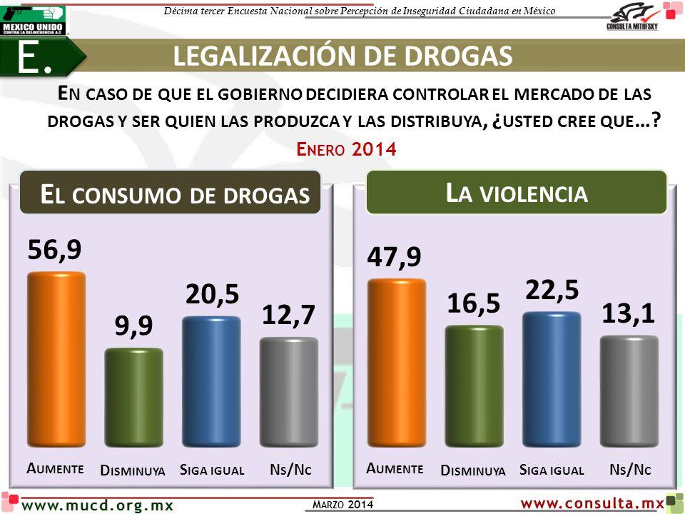 Décima tercer Encuesta Nacional sobre Percepción de Inseguridad Ciudadana en México M ARZO 2014 www.mucd.org.mx E N CASO DE QUE EL GOBIERNO DECIDIERA