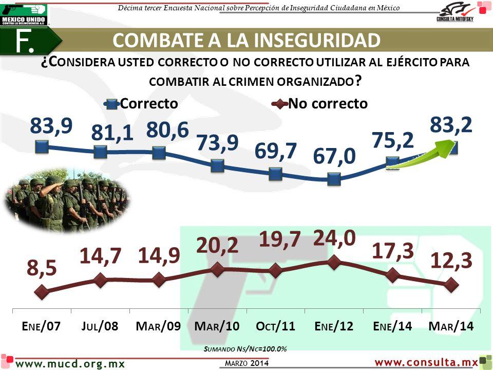 Décima tercer Encuesta Nacional sobre Percepción de Inseguridad Ciudadana en México M ARZO 2014 www.mucd.org.mx ¿C ONSIDERA USTED CORRECTO O NO CORREC