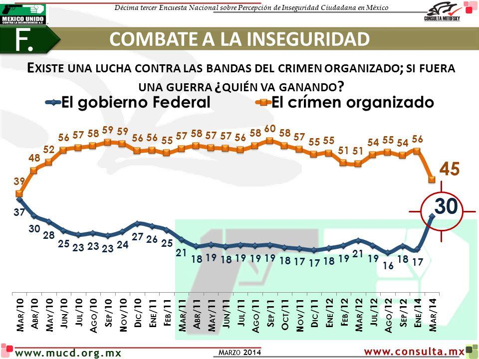 Décima tercer Encuesta Nacional sobre Percepción de Inseguridad Ciudadana en México M ARZO 2014 www.mucd.org.mx COMBATE A LA INSEGURIDAD F. E XISTE UN