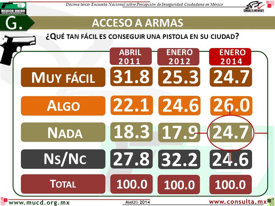 Décima tercer Encuesta Nacional sobre Percepción de Inseguridad Ciudadana en México M ARZO 2014 www.mucd.org.mx ¿Q UÉ TAN FÁCIL ES CONSEGUIR UNA PISTO