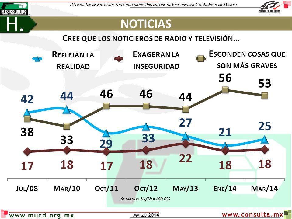 Décima tercer Encuesta Nacional sobre Percepción de Inseguridad Ciudadana en México M ARZO 2014 www.mucd.org.mx C REE QUE LOS NOTICIEROS DE RADIO Y TE