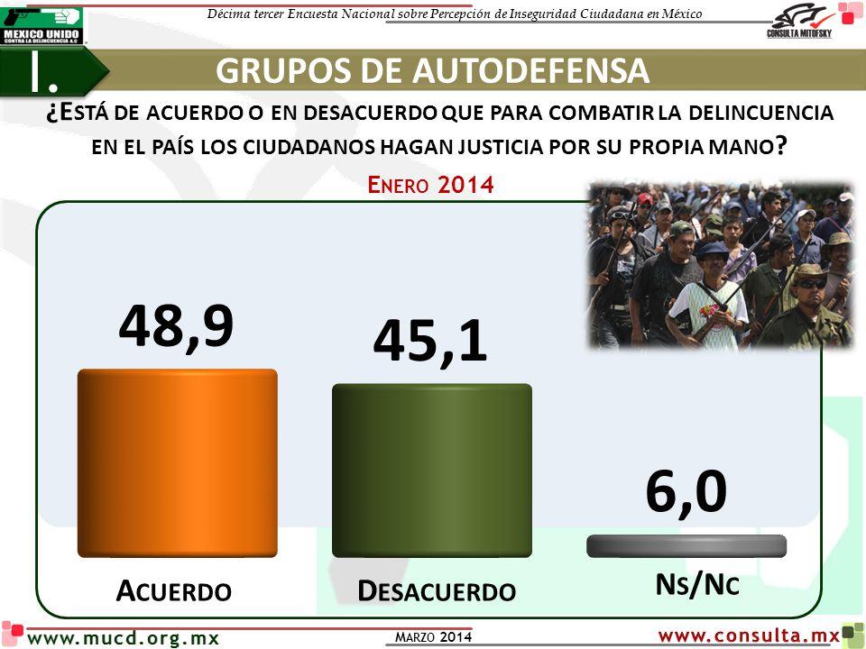 Décima tercer Encuesta Nacional sobre Percepción de Inseguridad Ciudadana en México M ARZO 2014 www.mucd.org.mx ¿E STÁ DE ACUERDO O EN DESACUERDO QUE