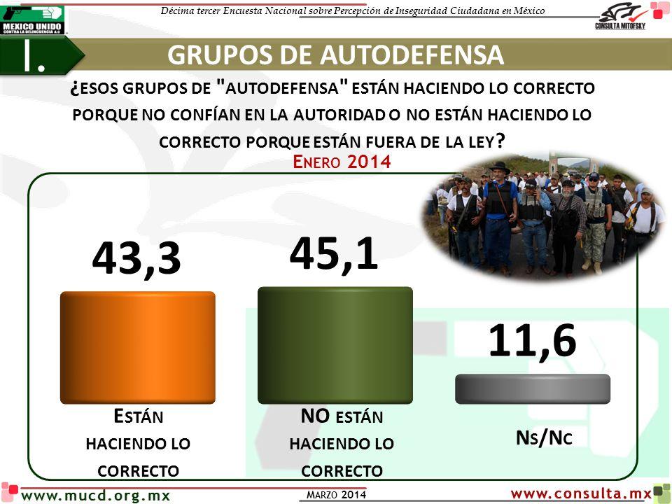 Décima tercer Encuesta Nacional sobre Percepción de Inseguridad Ciudadana en México M ARZO 2014 www.mucd.org.mx GRUPOS DE AUTODEFENSA I. ¿ ESOS GRUPOS