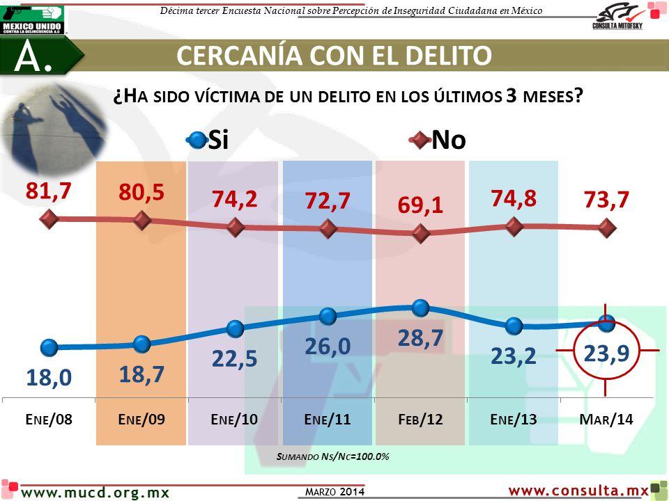 Décima tercer Encuesta Nacional sobre Percepción de Inseguridad Ciudadana en México M ARZO 2014 www.mucd.org.mx CERCANÍA CON EL DELITO A. ¿H A SIDO VÍ