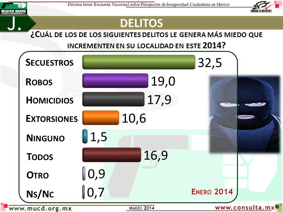 Décima tercer Encuesta Nacional sobre Percepción de Inseguridad Ciudadana en México M ARZO 2014 www.mucd.org.mx DELITOS J. S ECUESTROS R OBOS H OMICID