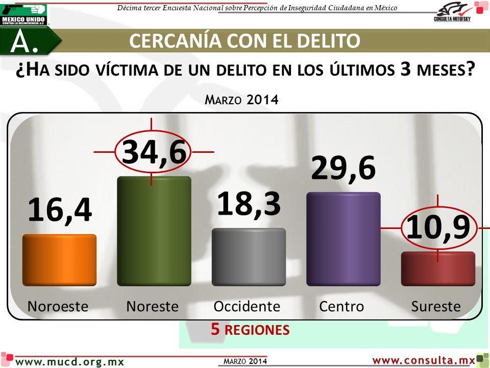 Décima tercer Encuesta Nacional sobre Percepción de Inseguridad Ciudadana en México M ARZO 2014 www.mucd.org.mx % DE MUCHO TEMOR A SER VÍCTIMA DE … TEMOR AL DELITO B.