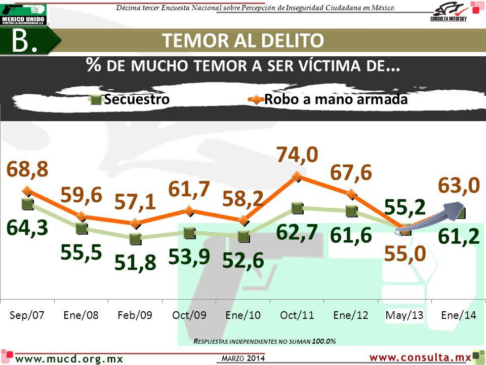Décima tercer Encuesta Nacional sobre Percepción de Inseguridad Ciudadana en México M ARZO 2014 www.mucd.org.mx % DE MUCHO TEMOR A SER VÍCTIMA DE … E NERO 2014 R OBO A MANO ARMADA S ECUESTRO NSE A/B/C+ 48.656.0 C/D+ 57.954.5 D/E 70.766.9 5 REGIONES N OROESTE 61.564.5 N ORESTE 42.151.9 O CCIDENTE 53.844.4 C ENTRO 72.971.2 S URESTE 53.453.6 E NERO 2014 63.0 61.2 TEMOR AL DELITO B.
