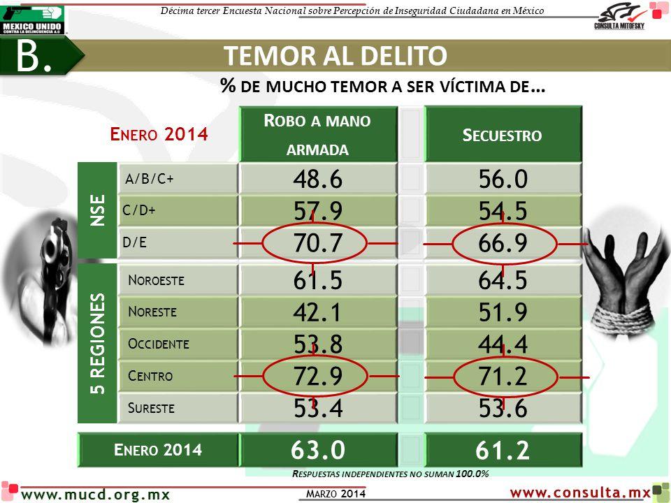 Décima tercer Encuesta Nacional sobre Percepción de Inseguridad Ciudadana en México M ARZO 2014 www.mucd.org.mx % DE MUCHO TEMOR A SER VÍCTIMA DE … E