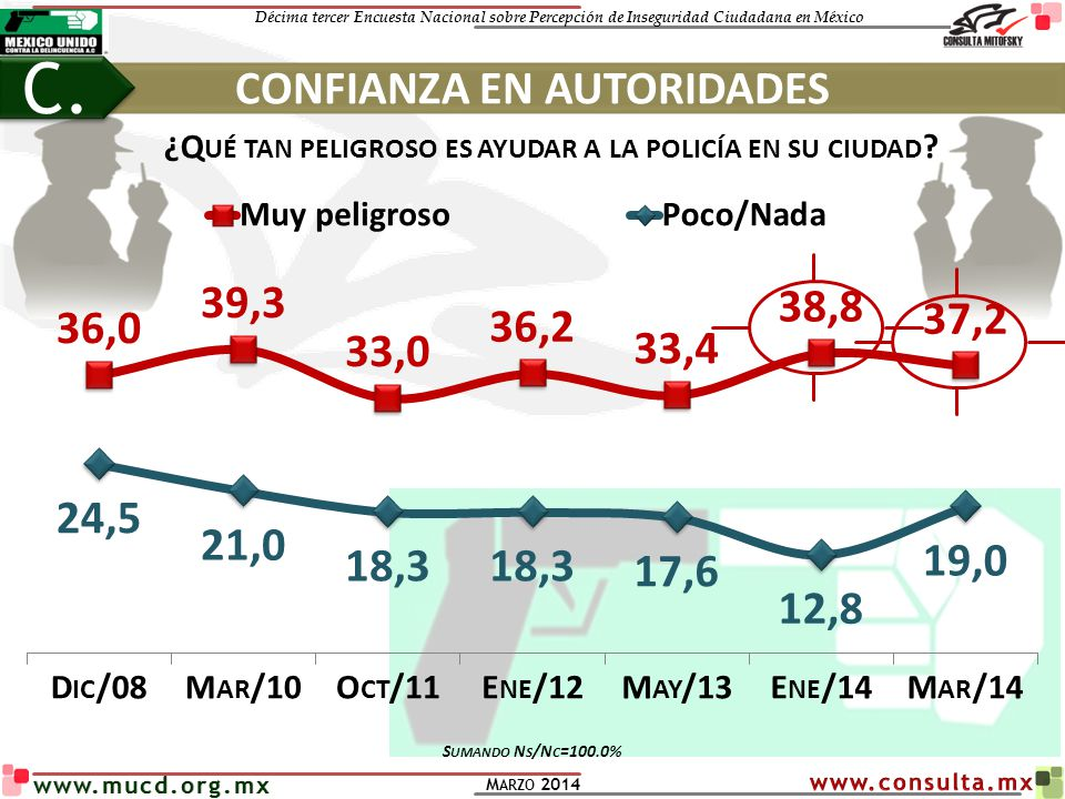Décima tercer Encuesta Nacional sobre Percepción de Inseguridad Ciudadana en México M ARZO 2014 www.mucd.org.mx ¿Q UÉ TAN PELIGROSO ES AYUDAR A LA POL