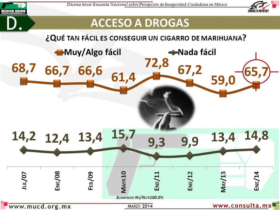 Décima tercer Encuesta Nacional sobre Percepción de Inseguridad Ciudadana en México M ARZO 2014 www.mucd.org.mx ¿Q UÉ TAN FÁCIL ES CONSEGUIR UN CIGARRO DE MARIHUANA .