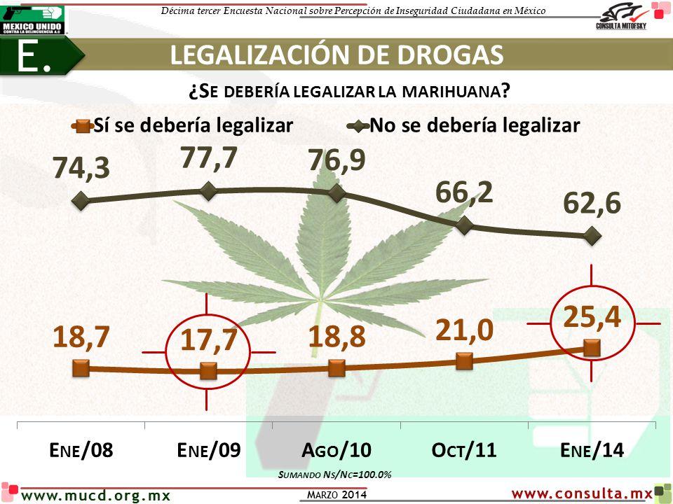 Décima tercer Encuesta Nacional sobre Percepción de Inseguridad Ciudadana en México M ARZO 2014 www.mucd.org.mx ¿S E DEBERÍA LEGALIZAR LA MARIHUANA ?