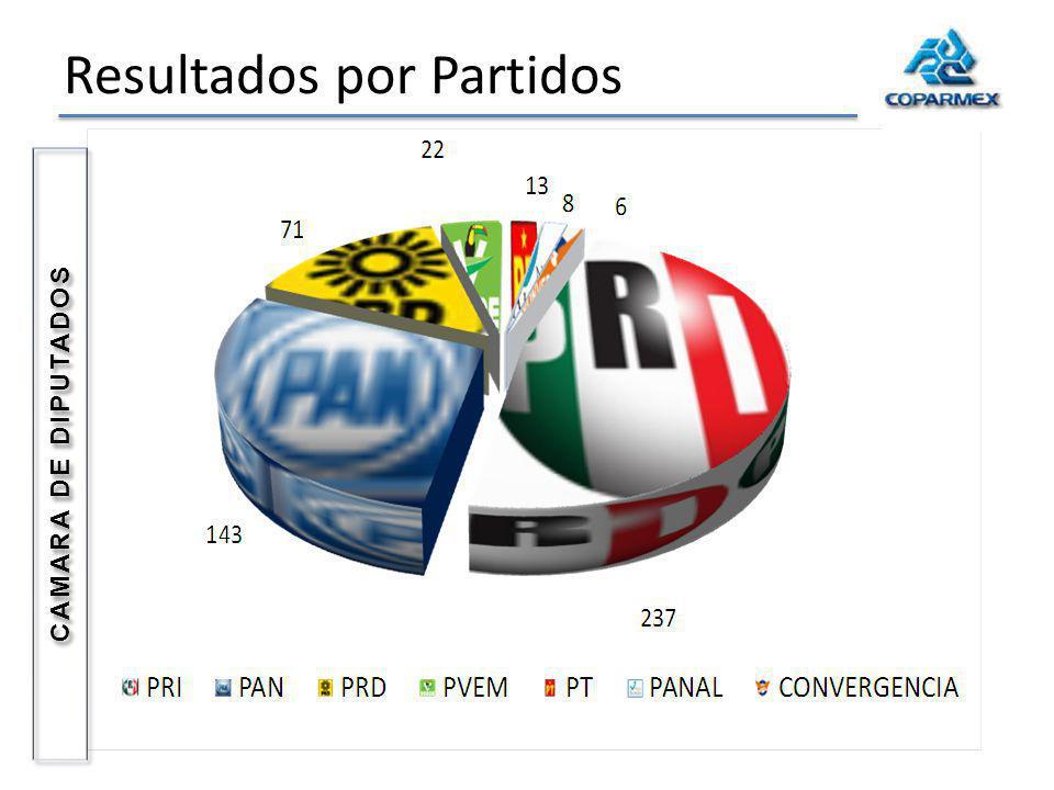 Resultados por Partidos CAMARA DE DIPUTADOS