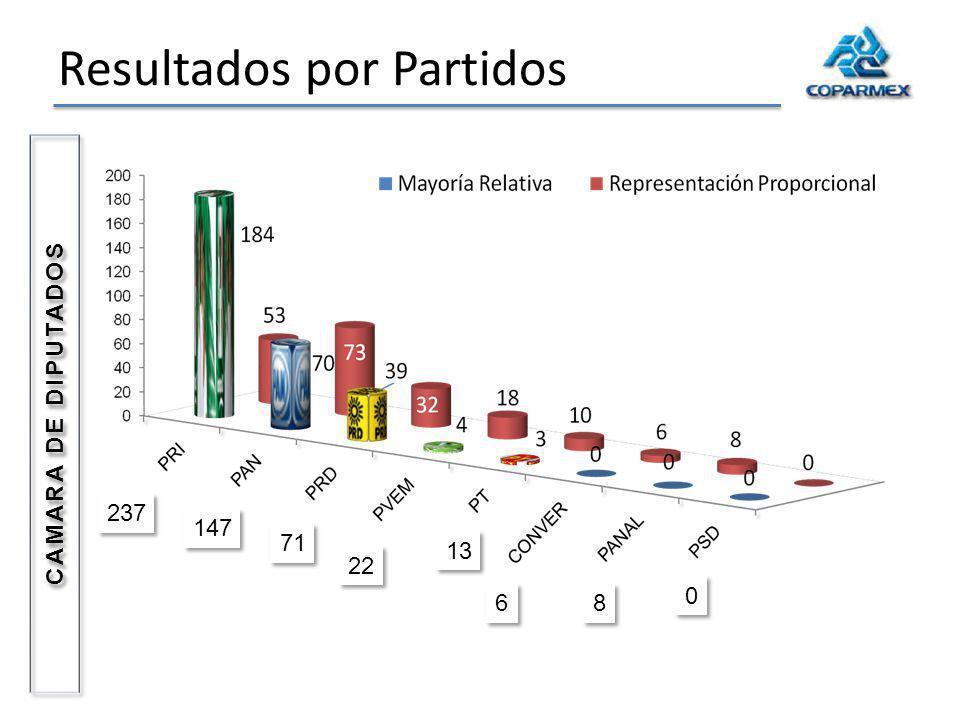 Resultados por Partidos 237 147 22 71 6 6 13 8 8 0 0 CAMARA DE DIPUTADOS