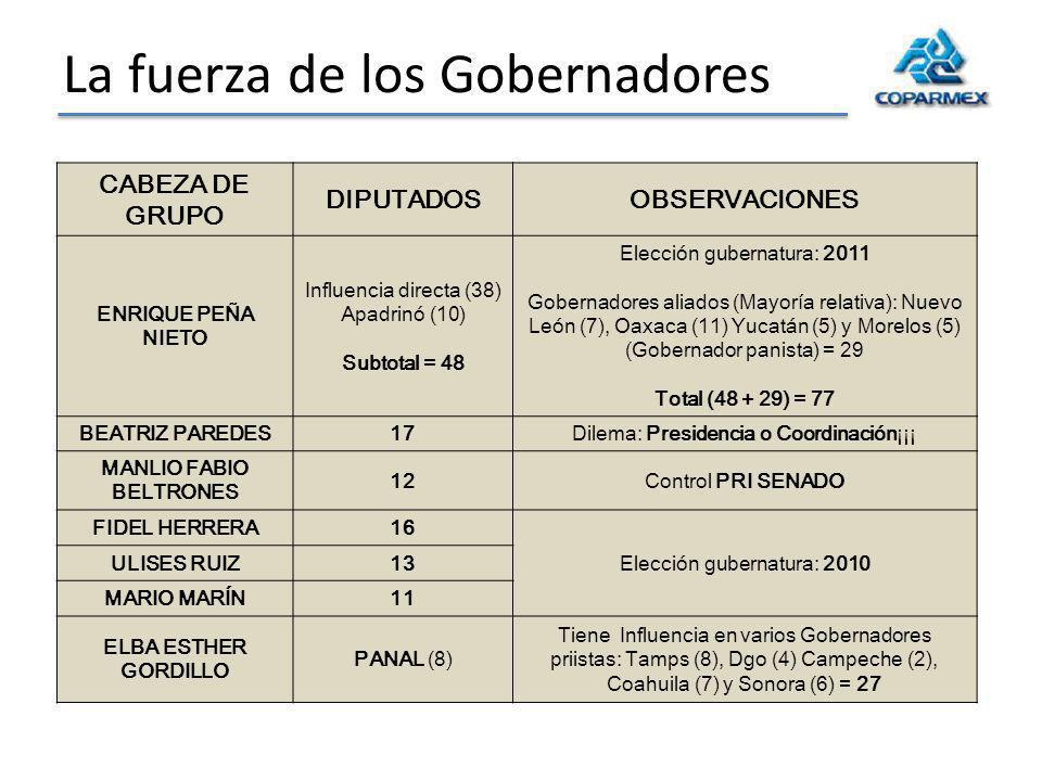 La fuerza de los Gobernadores CABEZA DE GRUPO DIPUTADOSOBSERVACIONES ENRIQUE PEÑA NIETO Influencia directa (38) Apadrinó (10) Subtotal = 48 Elección gubernatura: 2011 Gobernadores aliados (Mayoría relativa): Nuevo León (7), Oaxaca (11) Yucatán (5) y Morelos (5) (Gobernador panista) = 29 Total (48 + 29) = 77 BEATRIZ PAREDES17Dilema: Presidencia o Coordinación¡¡¡ MANLIO FABIO BELTRONES 12Control PRI SENADO FIDEL HERRERA16 Elección gubernatura: 2010 ULISES RUIZ13 MARIO MARÍN11 ELBA ESTHER GORDILLO PANAL (8) Tiene Influencia en varios Gobernadores priistas: Tamps (8), Dgo (4) Campeche (2), Coahuila (7) y Sonora (6) = 27