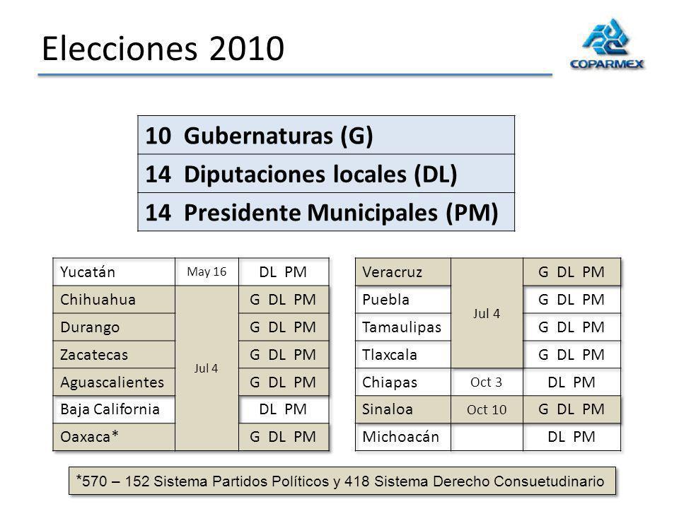 Elecciones 2010 10 Gubernaturas (G) 14 Diputaciones locales (DL) 14 Presidente Municipales (PM) * 570 – 152 Sistema Partidos Políticos y 418 Sistema Derecho Consuetudinario