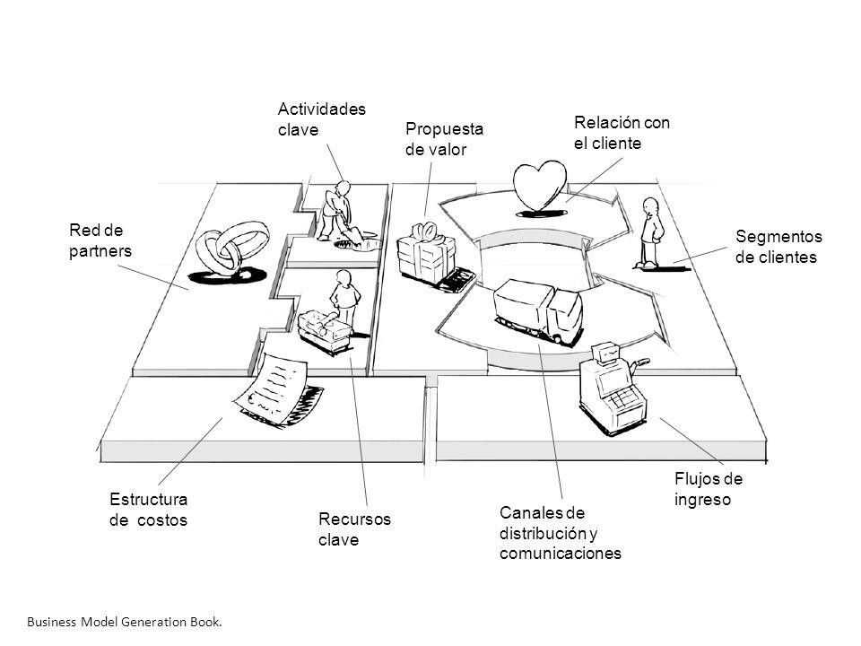 Segmentos de clientes Flujos de ingreso Relación con el cliente Canales de distribución y comunicaciones Estructura de costos Propuesta de valor Actividades clave Recursos clave Red de partners Business Model Generation Book.