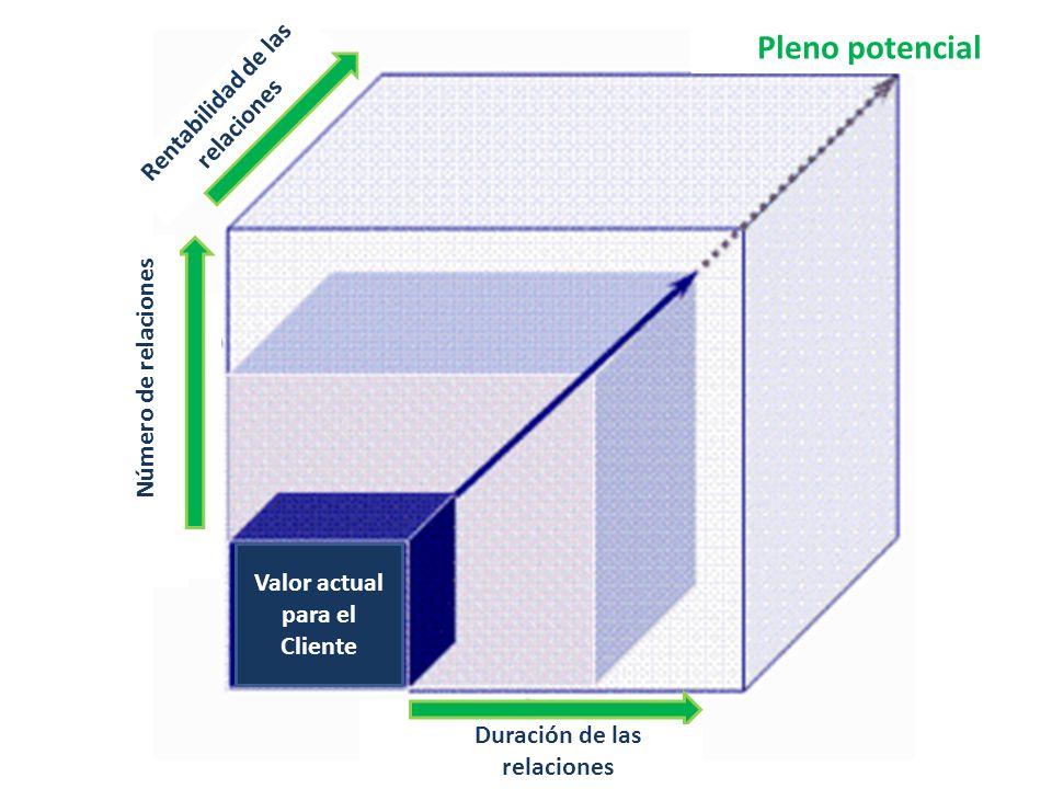 Valor actual para el Cliente Pleno potencial Duración de las relaciones Número de relaciones Rentabilidad de las relaciones