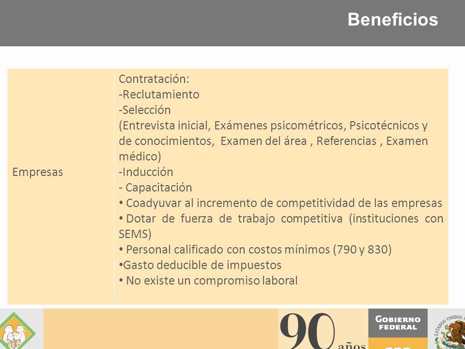 Beneficios Empresas Contratación: -Reclutamiento -Selección (Entrevista inicial, Exámenes psicométricos, Psicotécnicos y de conocimientos, Examen del área, Referencias, Examen médico) -Inducción - Capacitación Coadyuvar al incremento de competitividad de las empresas Dotar de fuerza de trabajo competitiva (instituciones con SEMS) Personal calificado con costos mínimos (790 y 830) Gasto deducible de impuestos No existe un compromiso laboral