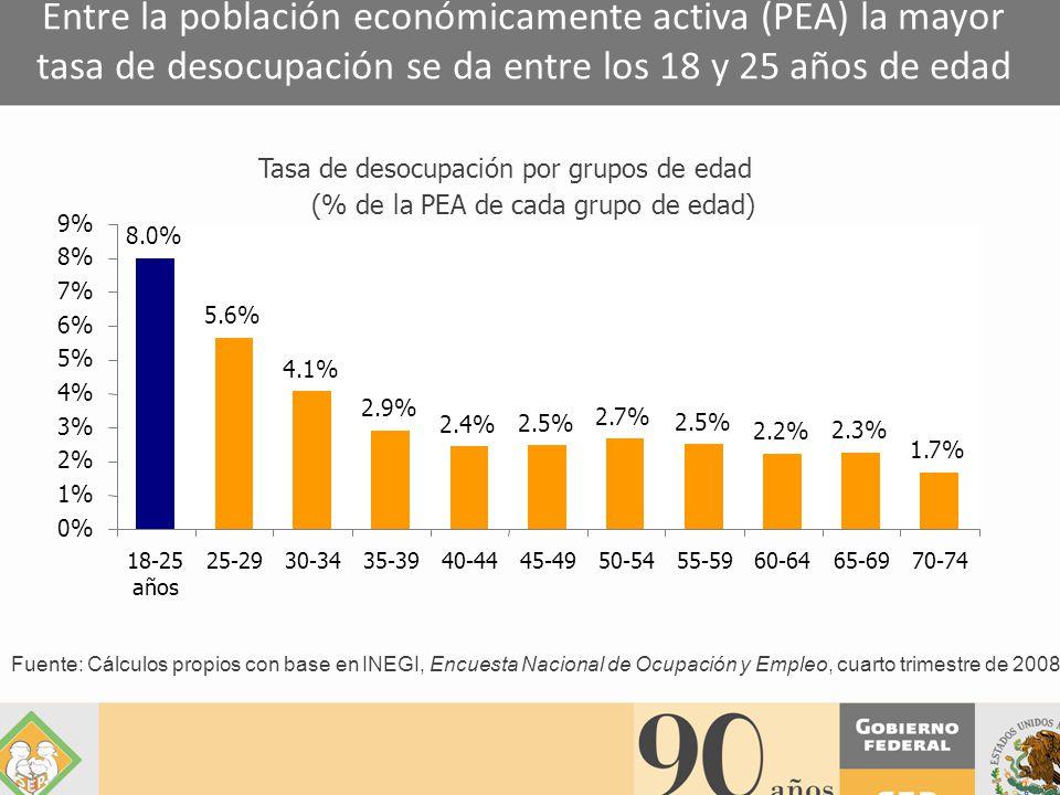 Fuente: Cálculos propios con base en INEGI, Encuesta Nacional de Ocupación y Empleo, cuarto trimestre de 2008 Entre la población económicamente activa (PEA) la mayor tasa de desocupación se da entre los 18 y 25 años de edad Tasa de desocupación por grupos de edad (% de la PEA de cada grupo de edad) 8.0% 5.6% 4.1% 2.9% 2.4% 2.5% 2.7% 2.5% 2.2% 2.3% 1.7% 0% 1% 2% 3% 4% 5% 6% 7% 8% 9% 18-25 años 25-2930-3435-3940-4445-4950-5455-5960-6465-6970-74