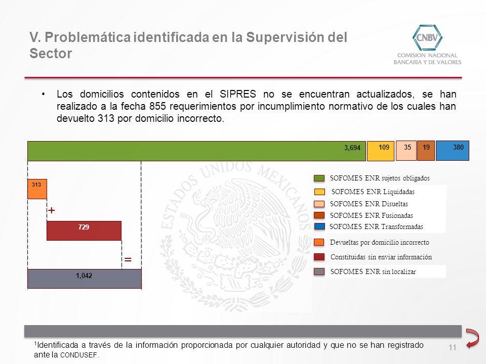 313 3,694 Los domicilios contenidos en el SIPRES no se encuentran actualizados, se han realizado a la fecha 855 requerimientos por incumplimiento norm