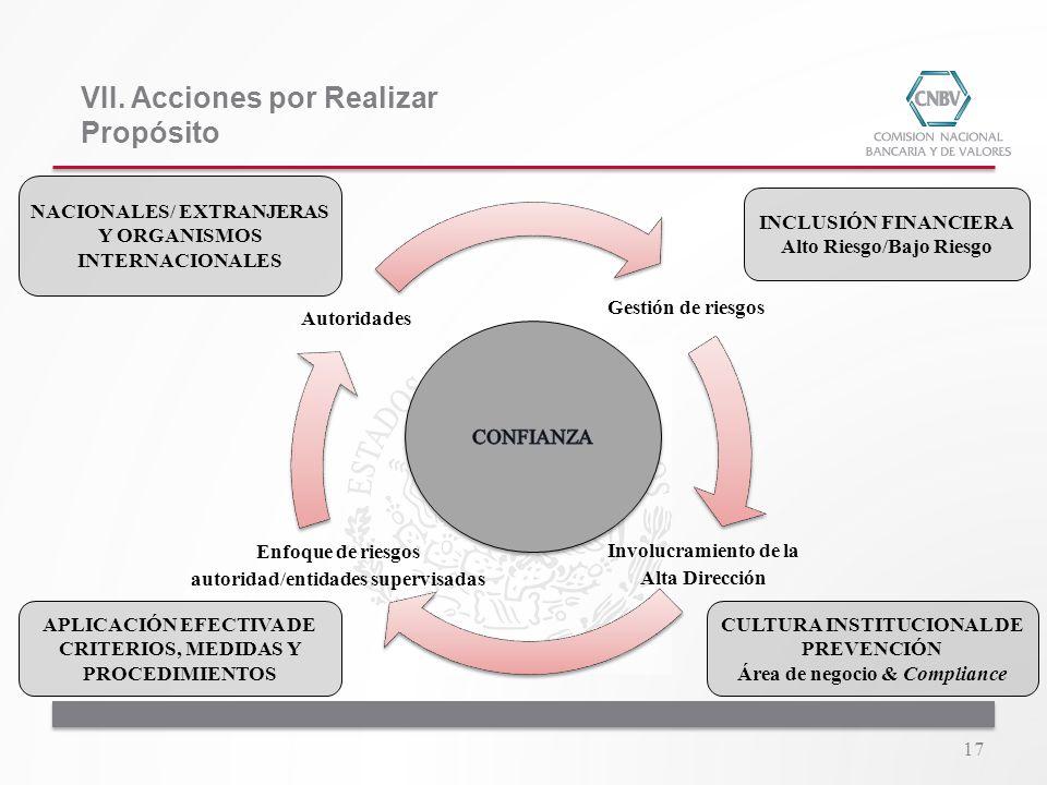 Gestión de riesgos Involucramiento de la Alta Dirección Enfoque de riesgos autoridad/entidades supervisadas Autoridades 17 NACIONALES/ EXTRANJERAS Y O