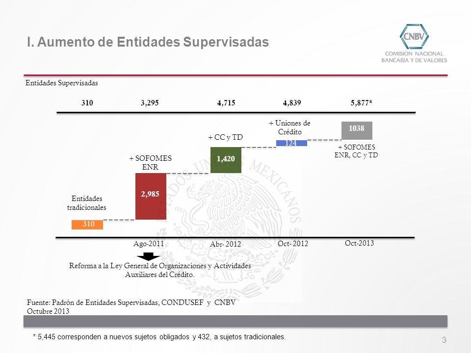 3 I. Aumento de Entidades Supervisadas Ago-2011 Abr- 2012 Entidades Supervisadas Oct-2013 Reforma a la Ley General de Organizaciones y Actividades Aux