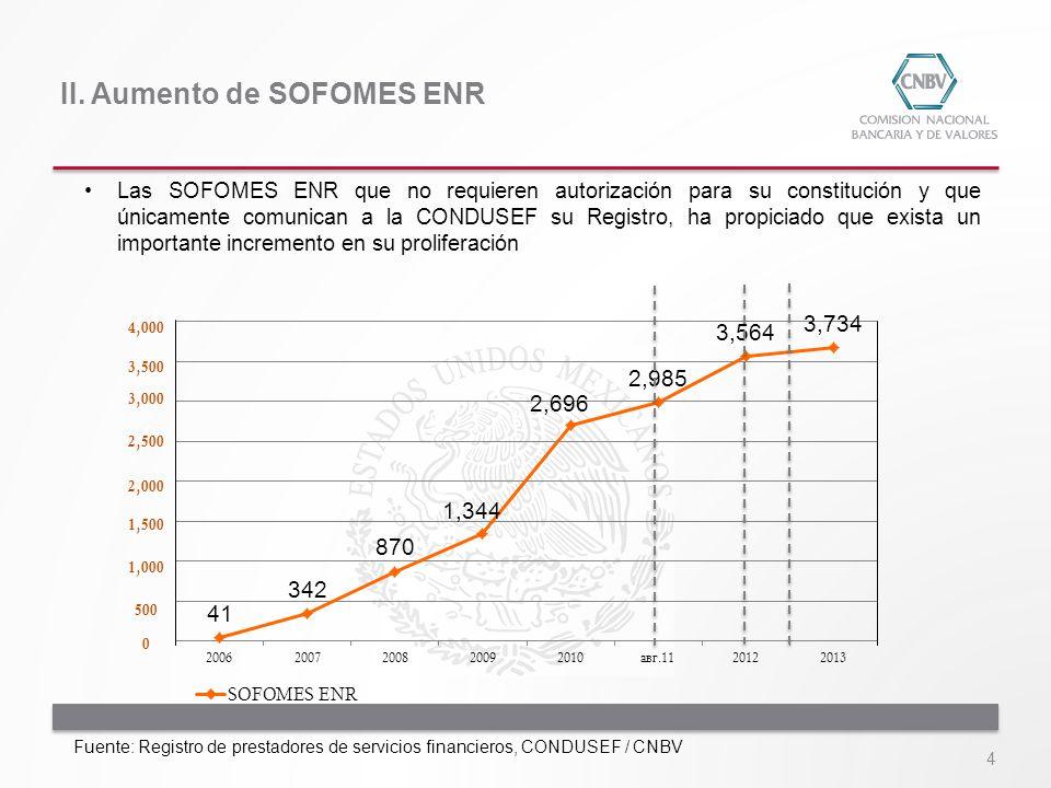 4 II. Aumento de SOFOMES ENR Las SOFOMES ENR que no requieren autorización para su constitución y que únicamente comunican a la CONDUSEF su Registro,