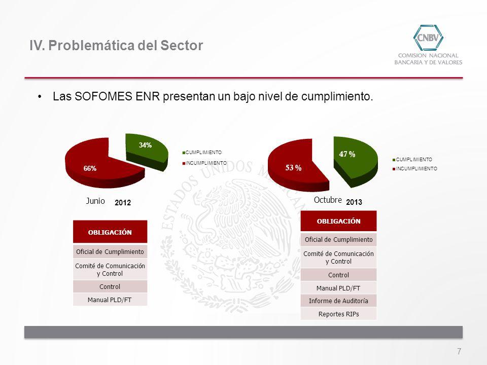 IV. Problemática del Sector 7 Las SOFOMES ENR presentan un bajo nivel de cumplimiento. 2012 2013 OBLIGACIÓN Oficial de Cumplimiento Comité de Comunica