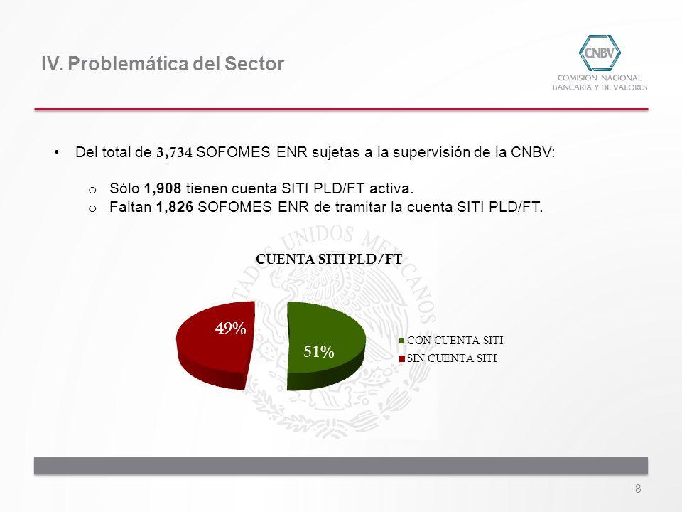8 Del total de 3,734 SOFOMES ENR sujetas a la supervisión de la CNBV: o Sólo 1,908 tienen cuenta SITI PLD/FT activa. o Faltan 1,826 SOFOMES ENR de tra