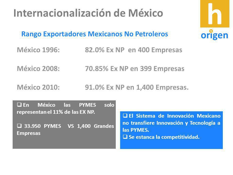 México 1996: 82.0% Ex NP en 400 Empresas México 2008: 70.85% Ex NP en 399 Empresas México 2010: 91.0% Ex NP en 1,400 Empresas.