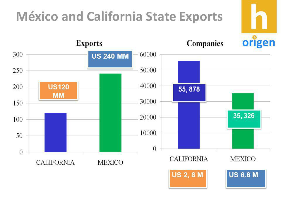 México and California State Exports US 2, 8 M US 6.8 M US120 MM US 240 MM h origen h