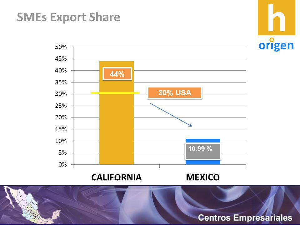SMEs Export Share 44% 10.99 % 30% USA h origen h