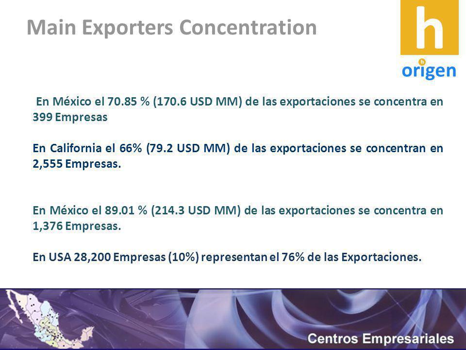 En México el 70.85 % (170.6 USD MM) de las exportaciones se concentra en 399 Empresas En California el 66% (79.2 USD MM) de las exportaciones se concentran en 2,555 Empresas.