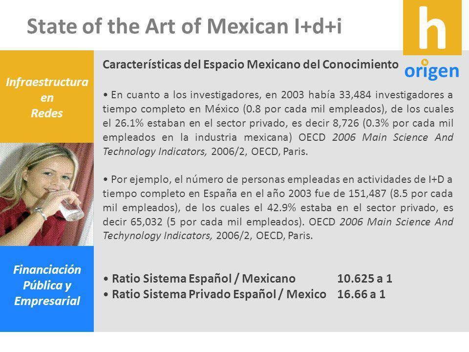 Características del Espacio Mexicano del Conocimiento En cuanto a los investigadores, en 2003 había 33,484 investigadores a tiempo completo en México (0.8 por cada mil empleados), de los cuales el 26.1% estaban en el sector privado, es decir 8,726 (0.3% por cada mil empleados en la industria mexicana) OECD 2006 Main Science And Technology Indicators, 2006/2, OECD, Paris.