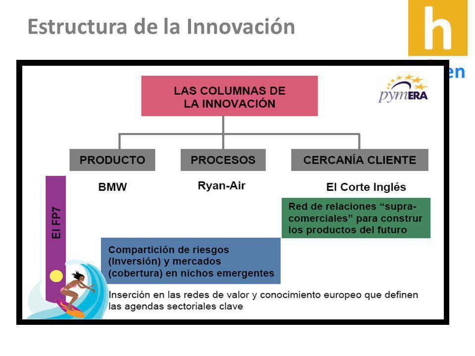 .02 Marco Conceptual Ejes y Líneas de Acción Areas Conocimiento Estructura de la Innovación h origen h