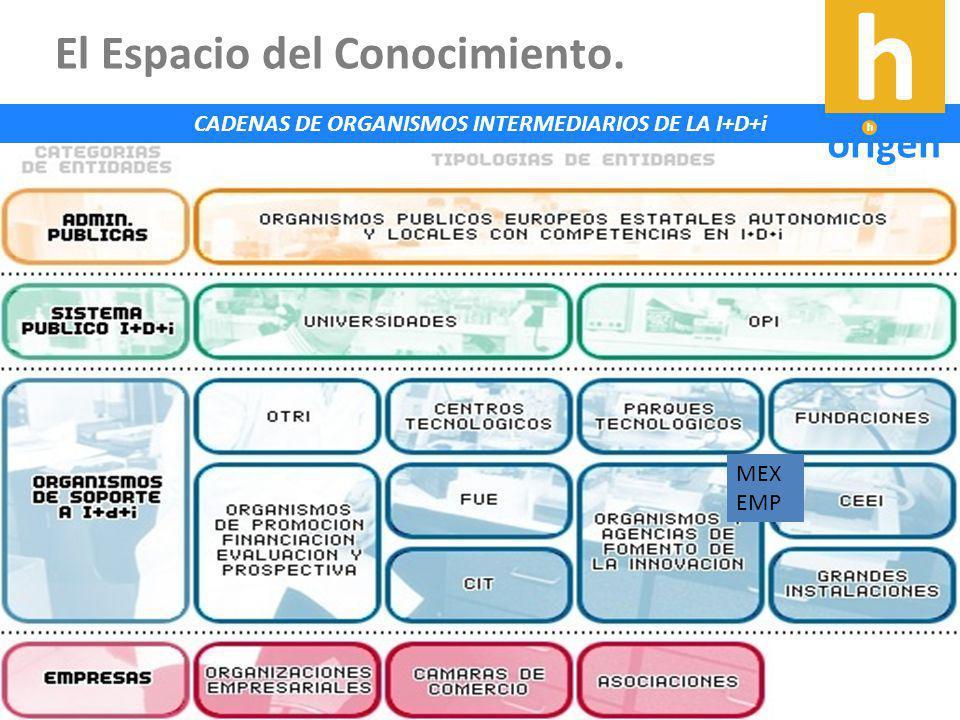 CADENAS DE ORGANISMOS INTERMEDIARIOS DE LA I+D+i.02 Marco Conceptual Ejes y Líneas de Acción.02 líneas de acción MEX EMP El Espacio del Conocimiento.
