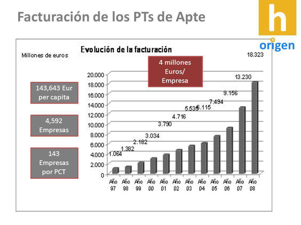 143,643 Eur per capita 4,592 Empresas 143 Empresas por PCT 4 millones Euros/ Empresa Facturación de los PTs de Apte h origen h