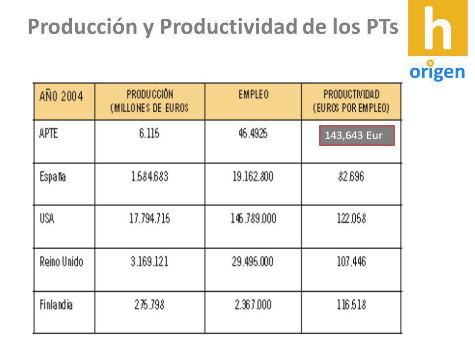 143,643 Eur Producción y Productividad de los PTs h origen h