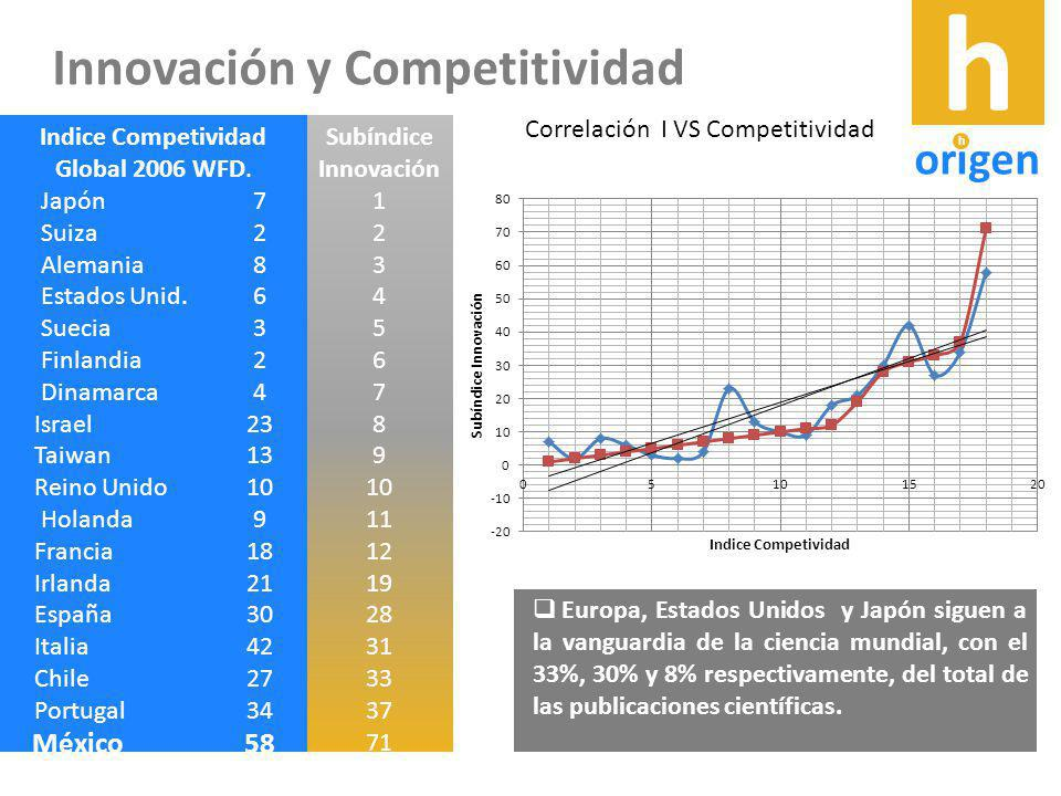Indice Competividad Global 2006 WFD.