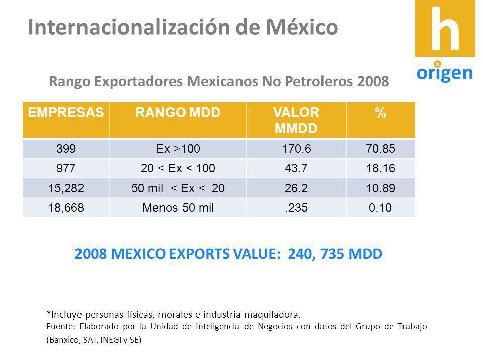 Internacionalización de México EMPRESASRANGO MDDVALOR MMDD % 399Ex >100170.670.85 97720 < Ex < 10043.718.16 15,28250 mil < Ex < 2026.210.89 18,668Menos 50 mil.2350.10 *Incluye personas físicas, morales e industria maquiladora.