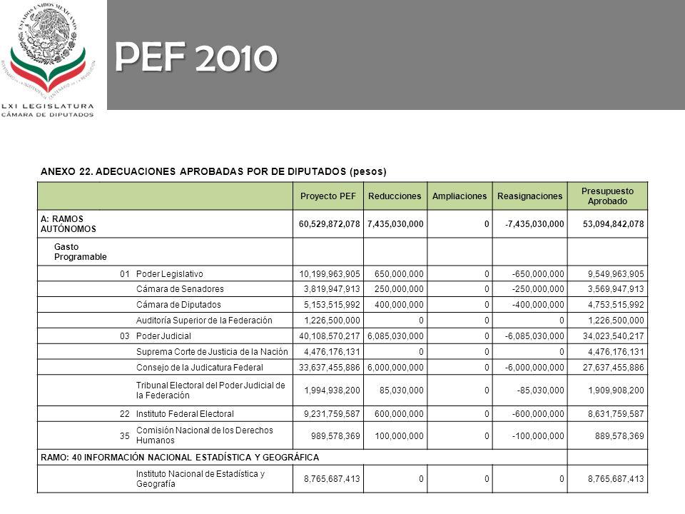 PEF 2010 ANEXO 22. ADECUACIONES APROBADAS POR DE DIPUTADOS (pesos) Proyecto PEFReduccionesAmpliacionesReasignaciones Presupuesto Aprobado A: RAMOS AUT