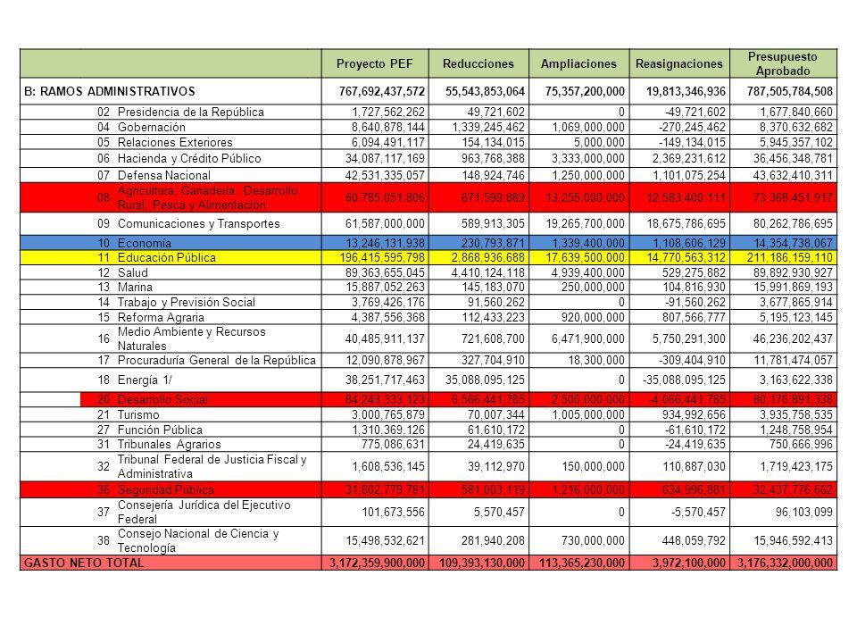 Proyecto PEFReduccionesAmpliacionesReasignaciones Presupuesto Aprobado B: RAMOS ADMINISTRATIVOS 767,692,437,57255,543,853,06475,357,200,00019,813,346,
