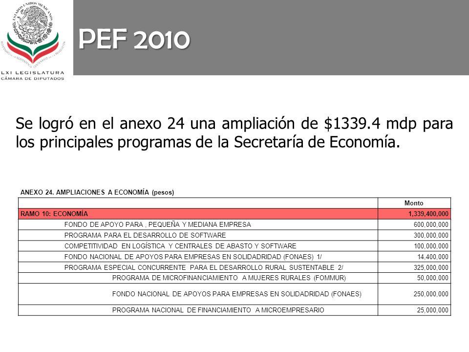 PEF 2010 Se logró en el anexo 24 una ampliación de $1339.4 mdp para los principales programas de la Secretaría de Economía. ANEXO 24. AMPLIACIONES A E
