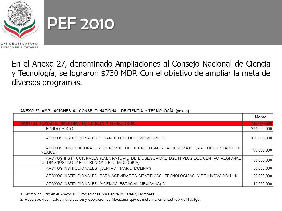 PEF 2010 En el Anexo 27, denominado Ampliaciones al Consejo Nacional de Ciencia y Tecnología, se lograron $730 MDP. Con el objetivo de ampliar la meta